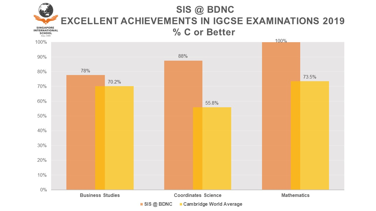 SIS @ BD - Chart 1